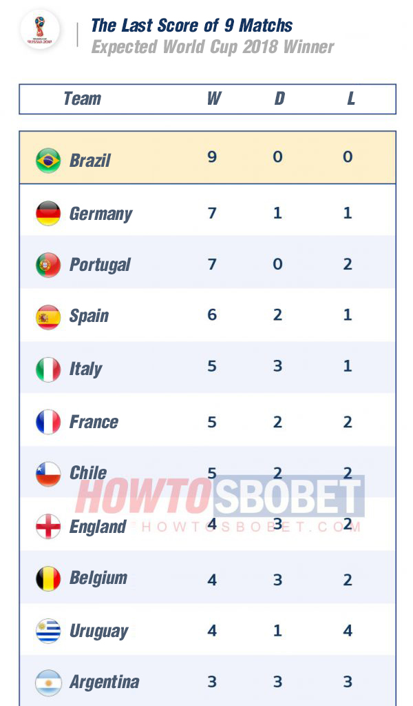 The Last Score of 9 Matchs Expected World Cup 2018 Winner