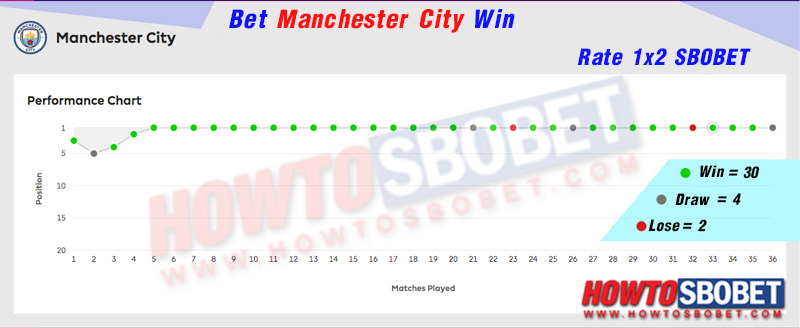 Let's begin with the No. 1 team, Manchester City