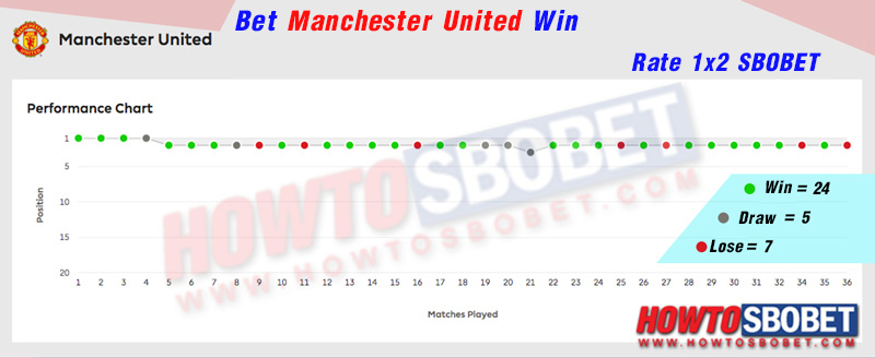 Then let's see the betting on the rate 1×2 on the 2nd team like Manchester United