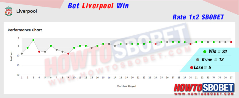 Summary of betting on the rate 1×2 on the 3rdteam, Liverpool