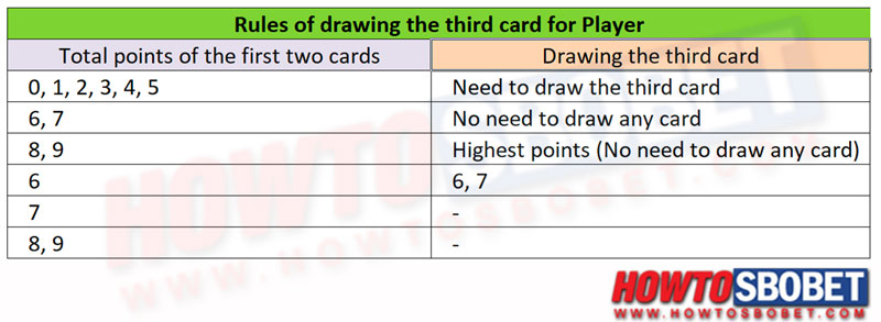 Rules of drawing the third card for Player