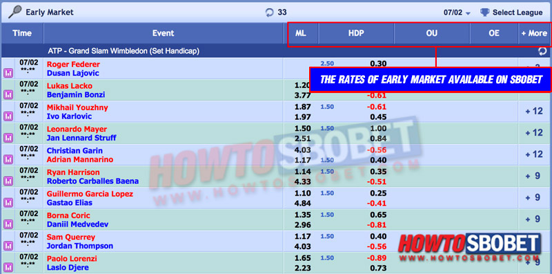 The rates of Early Market available on Sbobet